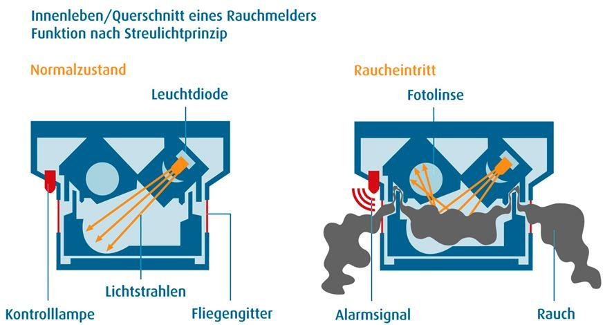 ff b nstadt rauchmelder retten leben. Black Bedroom Furniture Sets. Home Design Ideas